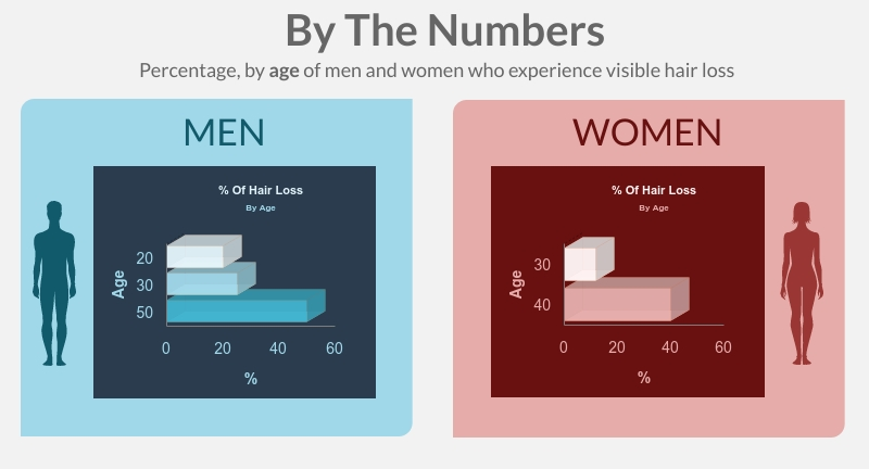 Hair Loss for Men and Women by the Numbers