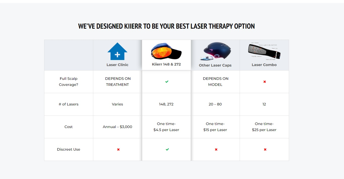 Best Laser Therapy Option