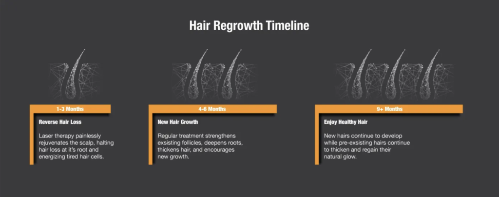 LLLT Hair Growth Timeline