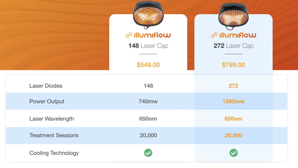 illumiflow 148 vs 272 comparison table
