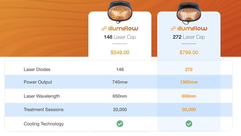 illumiflow 148 vs 272 comparison table